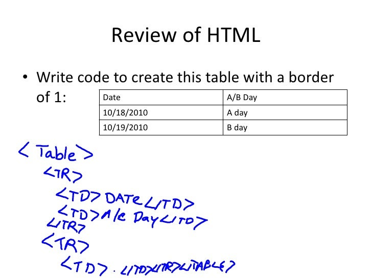 Html review with notes for Html program for table