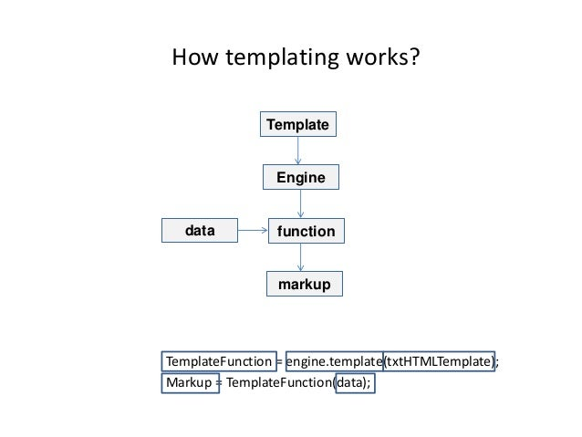 Html templating dot js not history friendly 11 how templating works pronofoot35fo Choice Image