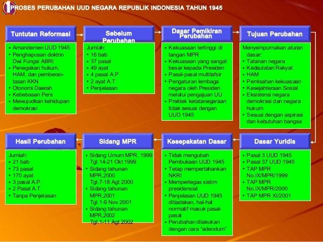 1  PROSES PERUBAHAN UUD NEGARA REPUBLIK INDONESIA TAHUN 1945  Tuntutan Reformasi  • Amandemen UUD 1945 • Penghapusan doktr...