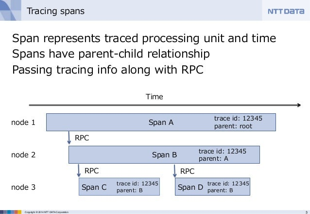 HTrace: Tracing in HBase and HDFS (HBase Meetup) Slide 3