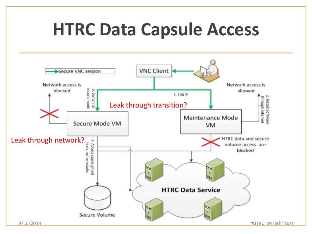 Diagram of HathiTrust Research Center Data Capsule concept