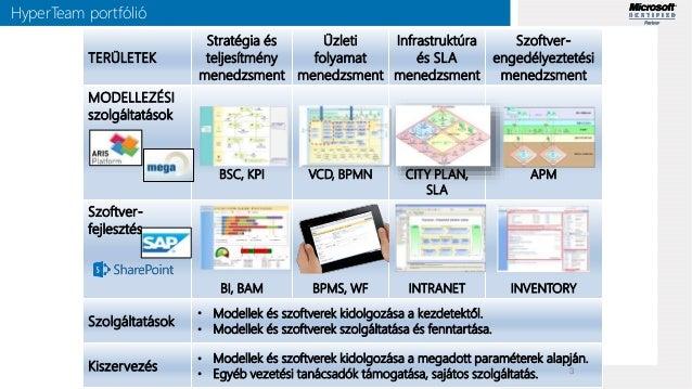 SharePoint alapú üzleti megoldások HyperTeam