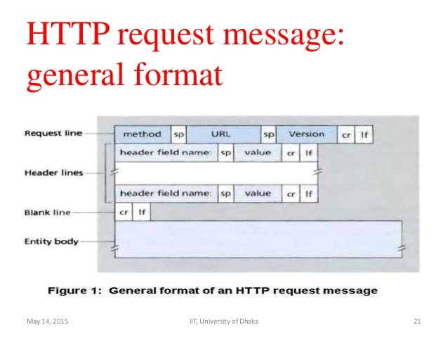 http request format