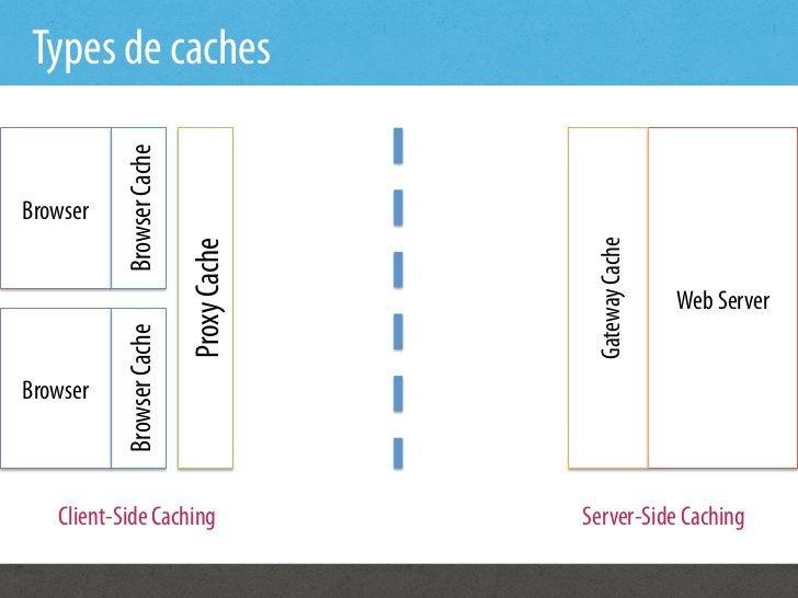 Types de caches           Browser CacheBrowser                                          Gateway Cache                     ...