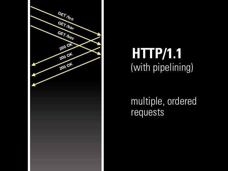 GE   T   /fooGE   T   /ba           rGE   T   /ba           z     O   K 200 200     O   K               HTTP/1.1       OK ...