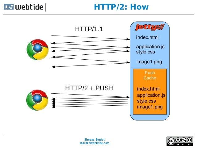 HTTP/2 and Java: Current Statu...