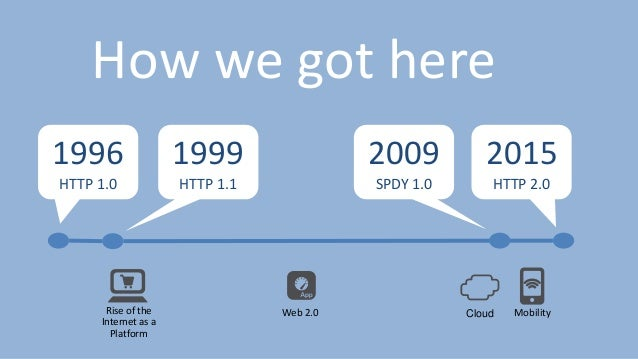 HTTP/2 Changes Everything