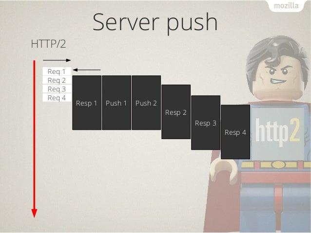 Resp 3 Server push Req 1 Req 2 Req 3 Req 4 Resp 1 Resp 2 Resp 4 HTTP/2 Push 1 Push 2