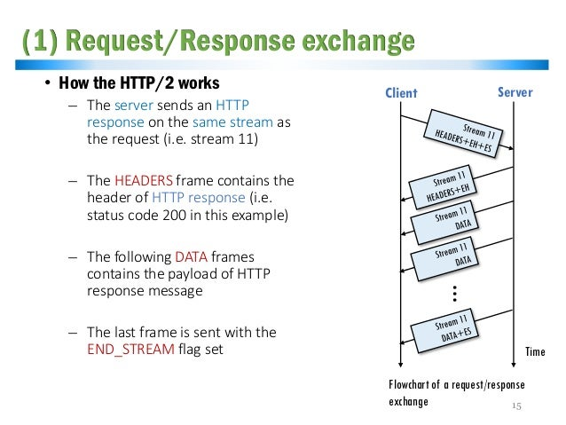 HTTP REQUEST STATUS CODE 200 - V13P] Exporting of request