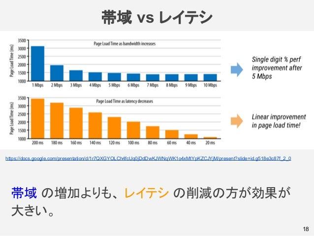 帯域 vs レイテシ 帯域 の増加よりも、 レイテシ の削減の方が効果が 大きい。 18 https://docs.google.com/presentation/d/1r7QXGYOLCh4fcUq0jDdDwKJWNqWK1o4xMtYpK...