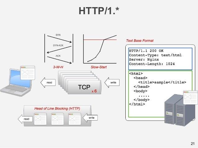 HTTP/1.* 21