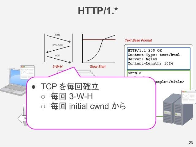 HTTP/1.* 23 ● TCP を毎回確立 ○ 毎回 3-W-H ○ 毎回 initial cwnd から