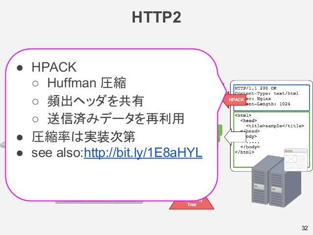 HTTP2 32 ● HPACK ○ Huffman 圧縮 ○ 頻出ヘッダを共有 ○ 送信済みデータを再利用 ● 圧縮率は実装次第 ● see also:http://bit.ly/1E8aHYL
