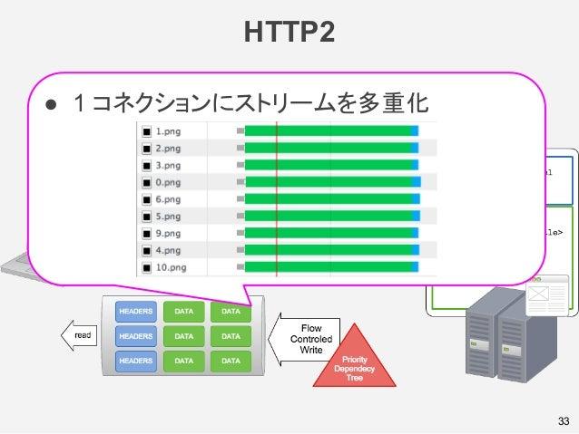 HTTP2 33 ● 1 コネクションにストリームを多重化