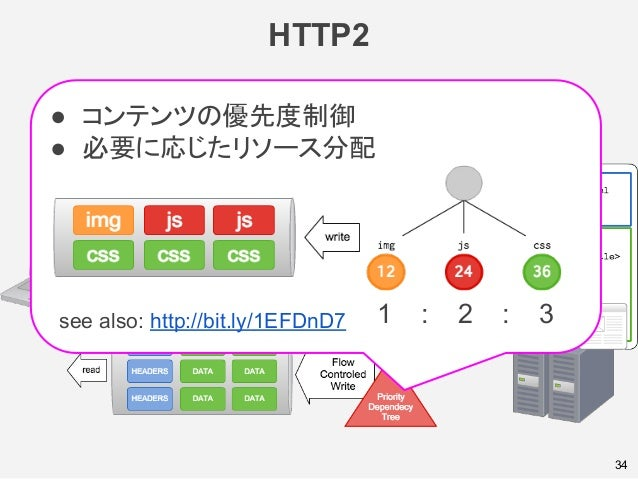 HTTP2 34 ● コンテンツの優先度制御 ● 必要に応じたリソース分配 see also: http://bit.ly/1EFDnD7 1 : 2 : 3