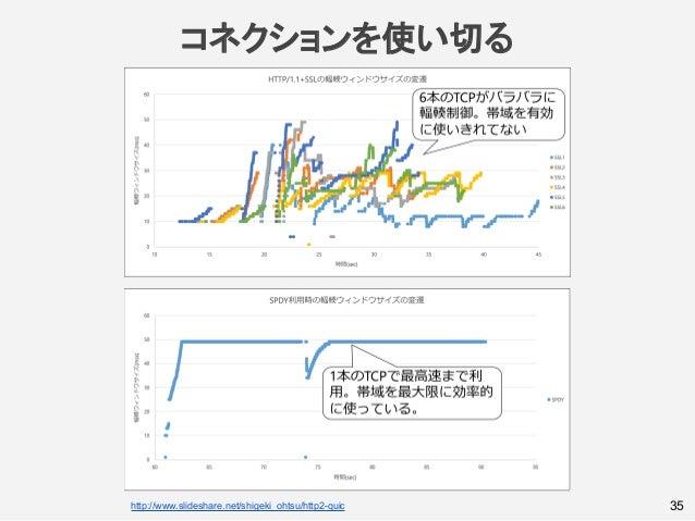 35http://www.slideshare.net/shigeki_ohtsu/http2-quic コネクションを使い切る