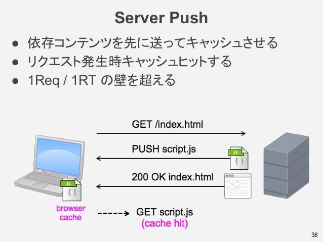 Server Push 38 ● 依存コンテンツを先に送ってキャッシュさせる ● リクエスト発生時キャッシュヒットする ● 1Req / 1RT の壁を超える