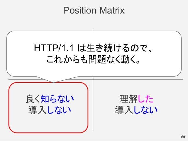 Position Matrix 69 良く知らない 導入しない 理解した 導入しない 良く知らない 導入する 理解した 導入する HTTP/1.1 は生き続けるので、 これからも問題なく動く。