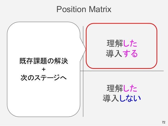 Position Matrix 72 良く知らない 導入しない 理解した 導入しない 良く知らない 導入する 理解した 導入する 既存課題の解決 + 次のステージへ
