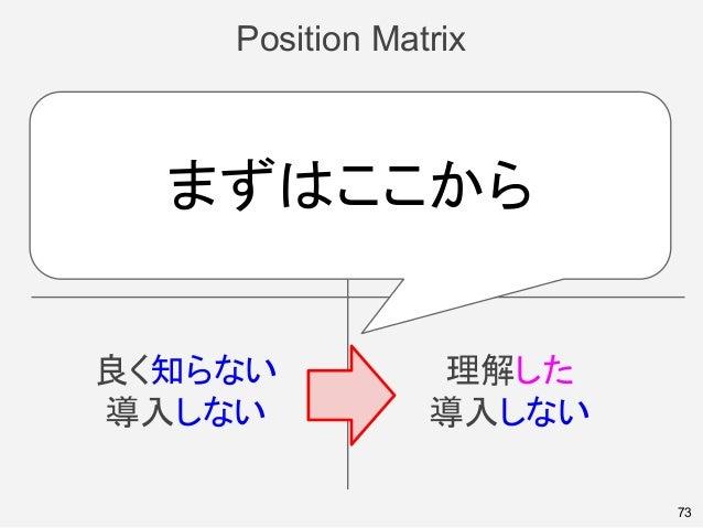 Position Matrix 73 良く知らない 導入しない 理解した 導入しない 良く知らない 導入する 理解した 導入する まずはここから