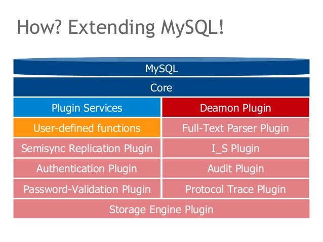 How? Extending MySQL!  MySQL  Core  Deamon Plugin  Deamon Plugin  I_S Plugin  Full-Text Parser Plugin  Plugin Services  Us...