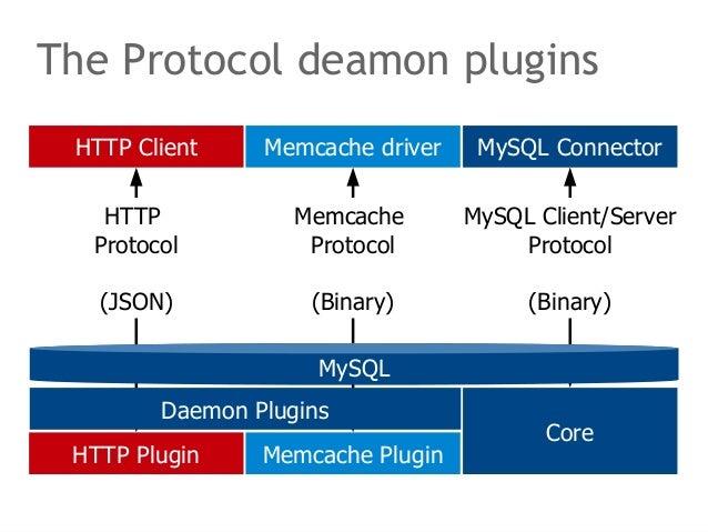 The Protocol deamon plugins  HTTP Client Memcache driver MySQL Connector  MySQL  Daemon Plugins  HTTP Plugin  Memcache Plu...