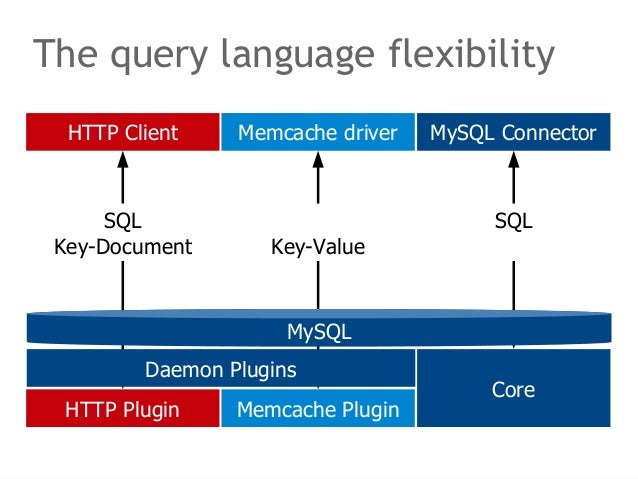 The query language flexibility  HTTP Client Memcache driver MySQL Connector  MySQL  Daemon Plugins  HTTP Plugin  Memcache ...