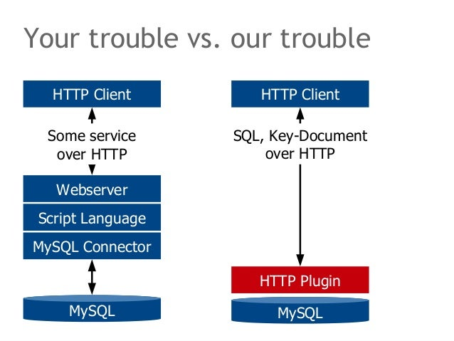 Your trouble vs. our trouble  HTTP Client  SQL, Key-Document  over HTTP  HTTP Plugin  MySQL  HTTP Client  Some service  ov...