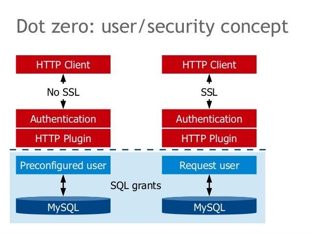 Dot zero: user/security concept  HTTP Client  No SSL  Authentication  HTTP Plugin  Preconfigured user  MySQL  HTTP Client ...