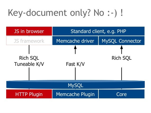 Key-document only? No :-) !  Standard client, e.g. PHP  Memcache driver MySQL Connector  JS framework  Rich SQL  Tuneable ...