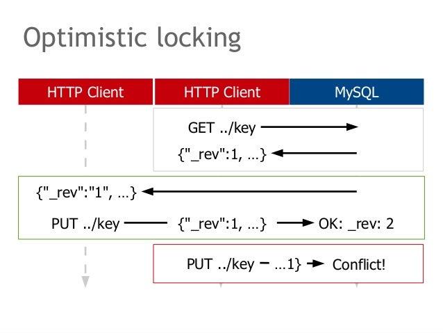 "Optimistic locking  HTTP Client HTTP Client MySQL  GET ../key  {""_rev"":1, …}  {""_rev"":""1"", …}  PUT ../key {""_rev"":1, …} OK..."