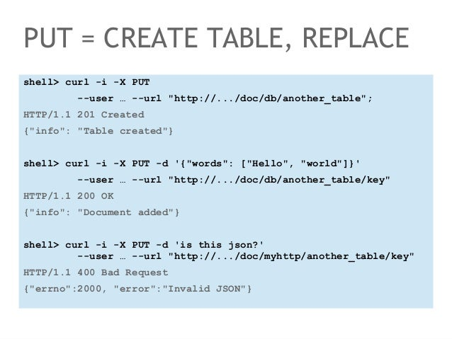 """PUT = CREATE TABLE, REPLACE  shell> curl -i -X PUT  --user … --url """"http://.../doc/db/another_table"""";  HTTP/1.1 201 Create..."""