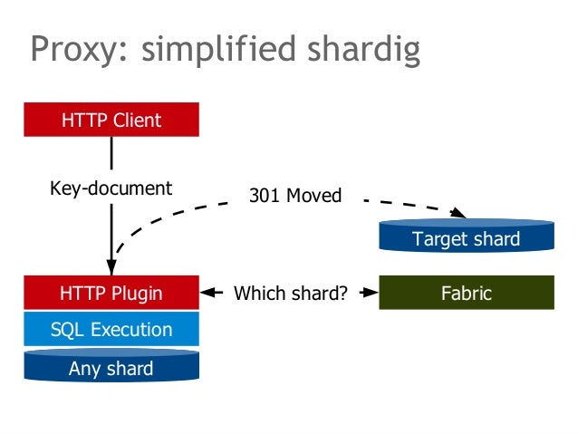 Proxy: simplified shardig  HTTP Client  Key-document  HTTP Plugin  SQL Execution  Any shard  Target shard  301 Moved  Whic...