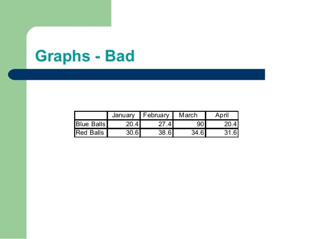 Graphs - Bad January February March April Blue Balls 20.4 27.4 90 20.4 Red Balls 30.6 38.6 34.6 31.6