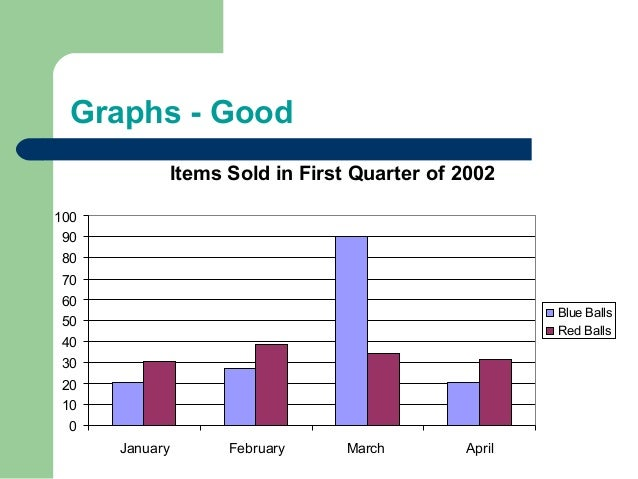 Graphs - Good Items Sold in First Quarter of 2002 0 10 20 30 40 50 60 70 80 90 100 January February March April Blue Balls...