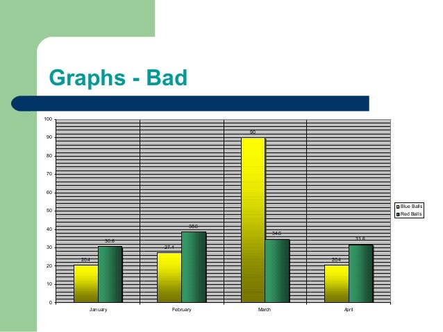 Graphs - Bad 20.4 27.4 90 20.4 30.6 38.6 34.6 31.6 0 10 20 30 40 50 60 70 80 90 100 January February March April Blue Ball...