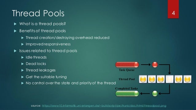 Threads and concurrency identifying performance deviations for Thread pool design pattern