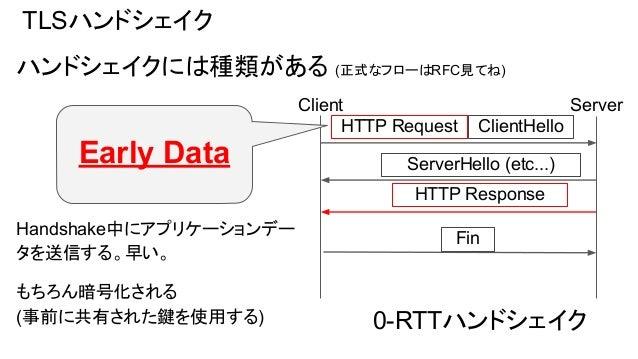 Early Dataとリプレイ攻撃 Early Dataは暗号化されているがリプレイ攻撃の危険がある 経路上の観測者はリクエストの中身はわからないが複製できる。 Client Server HTTP Request attacker Clien...