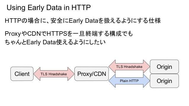 Using Early Data in HTTP HTTPの場合に、安全にEarly Dataを扱えるようにする仕様 ProxyやCDNでHTTPSを一旦終端する構成でも ちゃんとEarly Data使えるようにしたい Client Proxy...