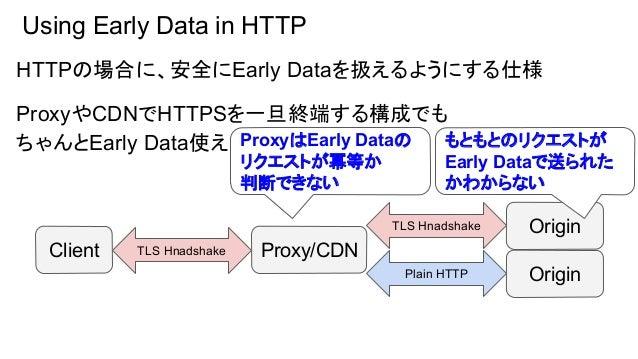 Using Early Data in HTTP この問題を解決するために、以下の2つを新しく定義する - ProxyがOriginにEarly Dataを中継する際 Early-Data リクエストヘッダを追加する - Originは、リクエ...