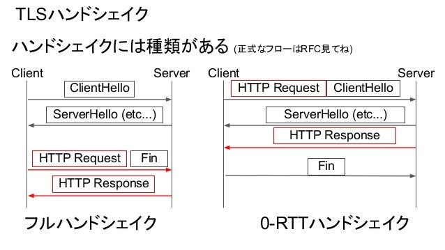 TLSハンドシェイク ハンドシェイクには種類がある (正式なフローはRFC見てね) ClientHello Client Server ClientHello ServerHello (etc...) HTTP Response 0-RTTハン...