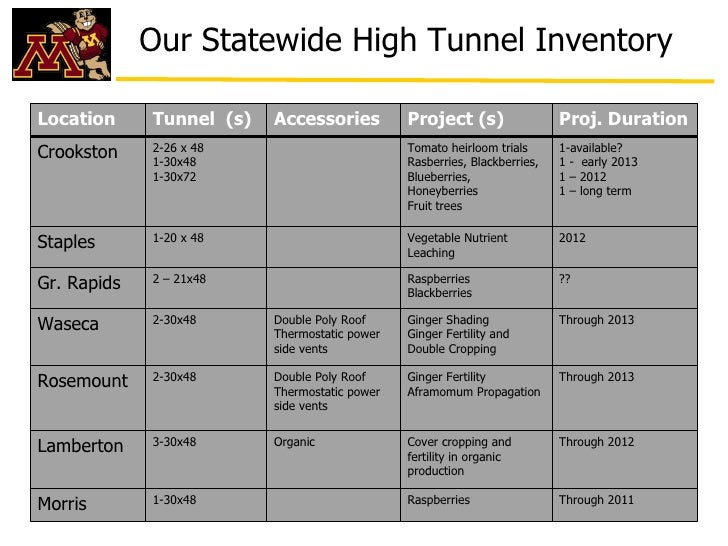 Our Statewide High Tunnel InventoryLocation     Tunnel (s)   Accessories          Project (s)                 Proj. Durati...