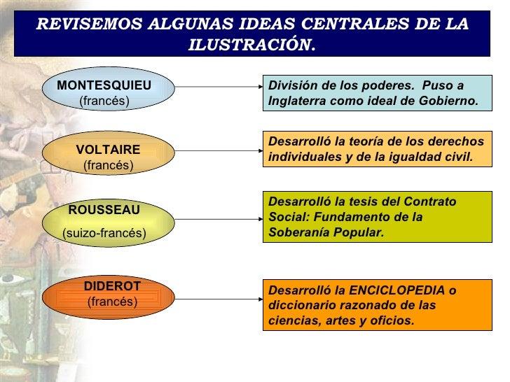 REVISEMOS ALGUNAS IDEAS CENTRALES DE LA ILUSTRACIÓN. MONTESQUIEU  (francés) División de los poderes.  Puso a Inglaterra co...