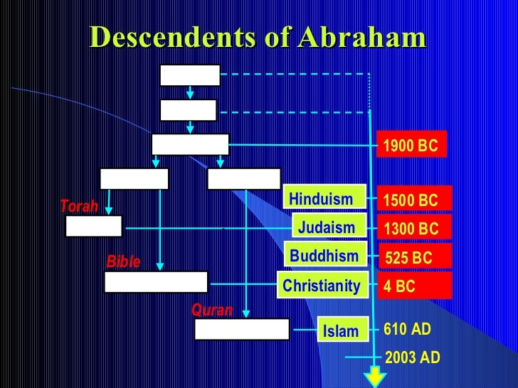 Descendents of Abraham . 2003 AD 1900 BC 1300 BC Judaism Adam  Noah  Abraham  Issac  Ishmael  Torah 4 BC 1500 BC 525 BC Hi...