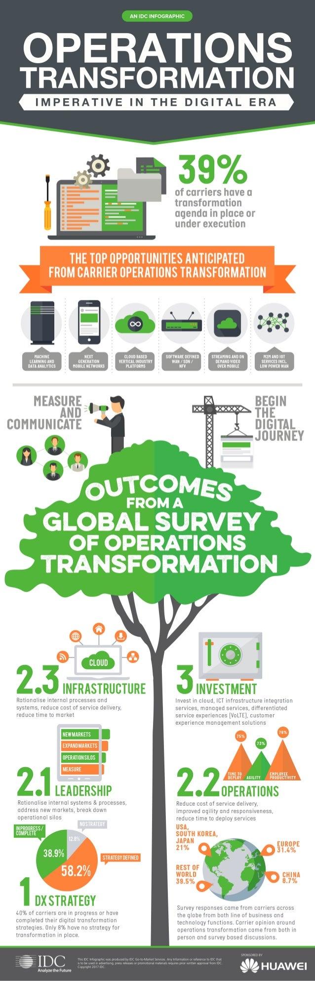 Operations transformation imperative in the digital era