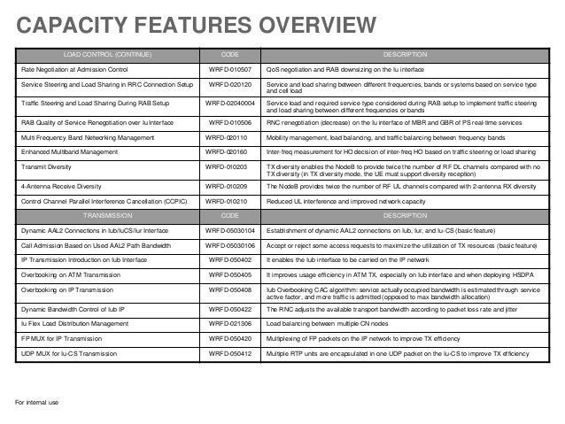 Huawei 3 g_capacity_optimization