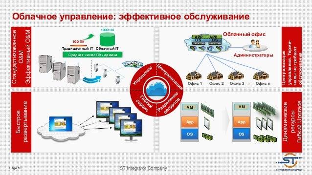 Page 10 ST Integrator Company Облачное управление: эффективное обслуживание OS OS APP APP Офис nОфис 1 Офис 2 Офис 3 … Адм...