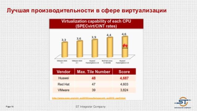Page 16 ST Integrator Company Лучшая производительности в сфере виртуализации