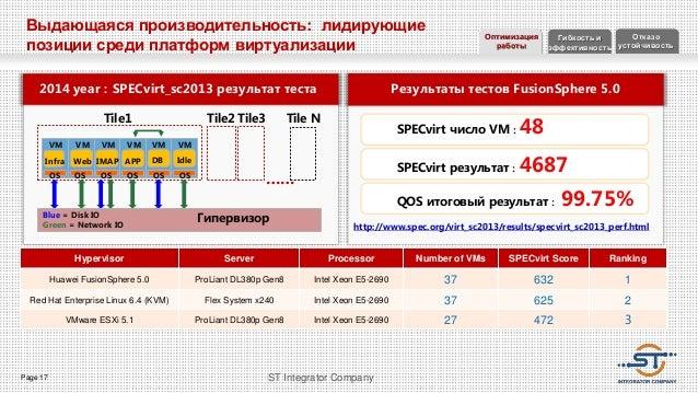 Page 17 ST Integrator Company Результаты тестов FusionSphere 5.02014 year:SPECvirt_sc2013 результат теста VM VM VM VM VM V...