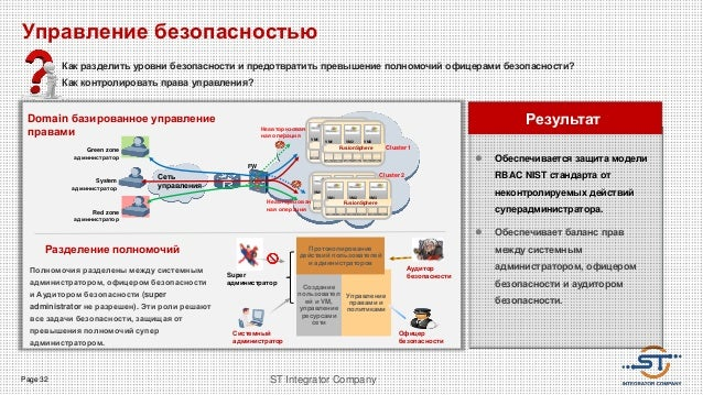 Page 32 ST Integrator Company Domain базированное управление правами Результат  Обеспечивается защита модели RBAC NIST ст...
